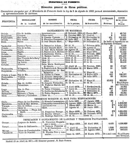 Concesións desougamento da Lagoa de Antela e outros humidais en España ata 1871