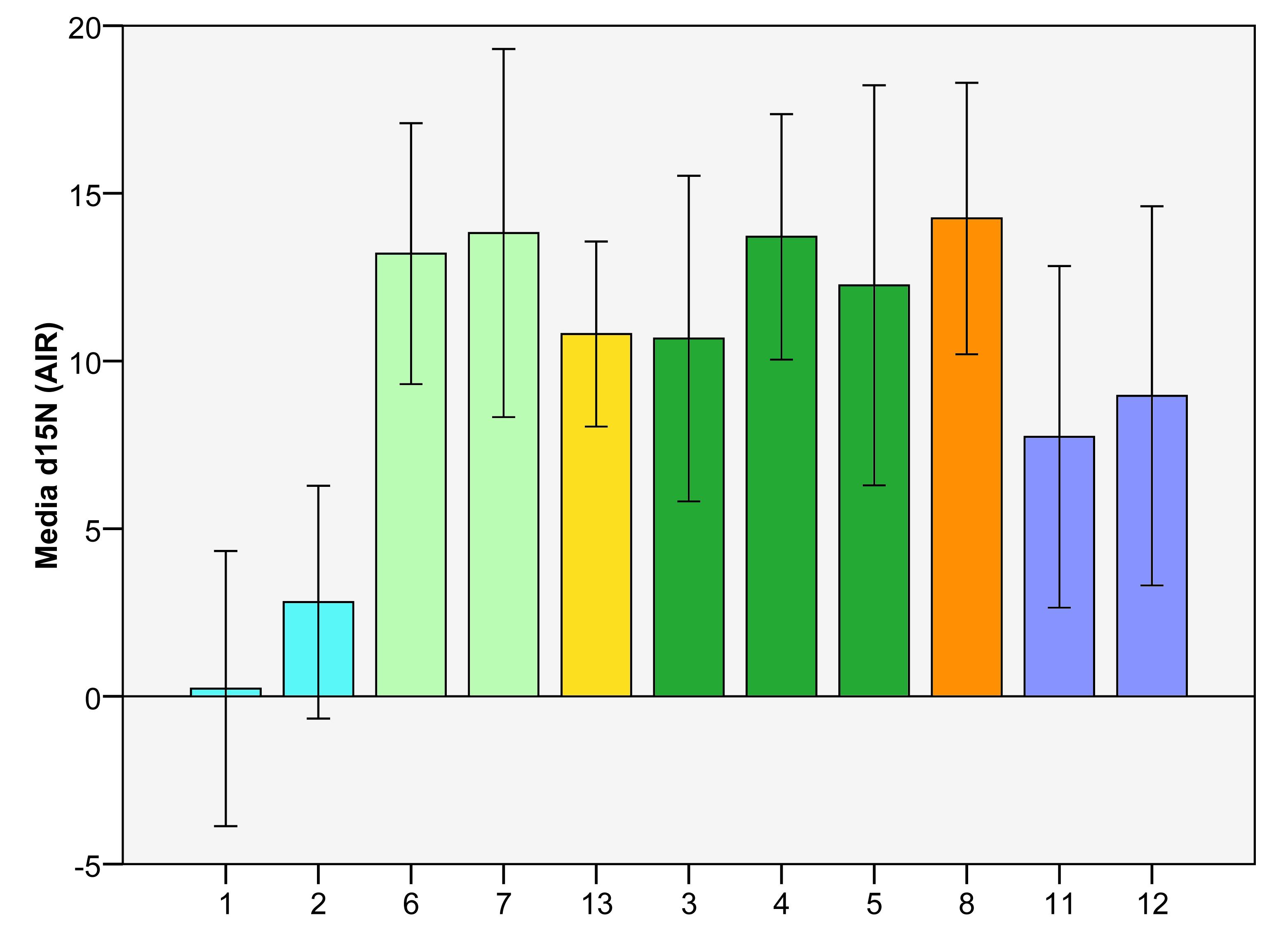 Delta 15N dos nitratos nos puntos de mostraxe do CSIC
