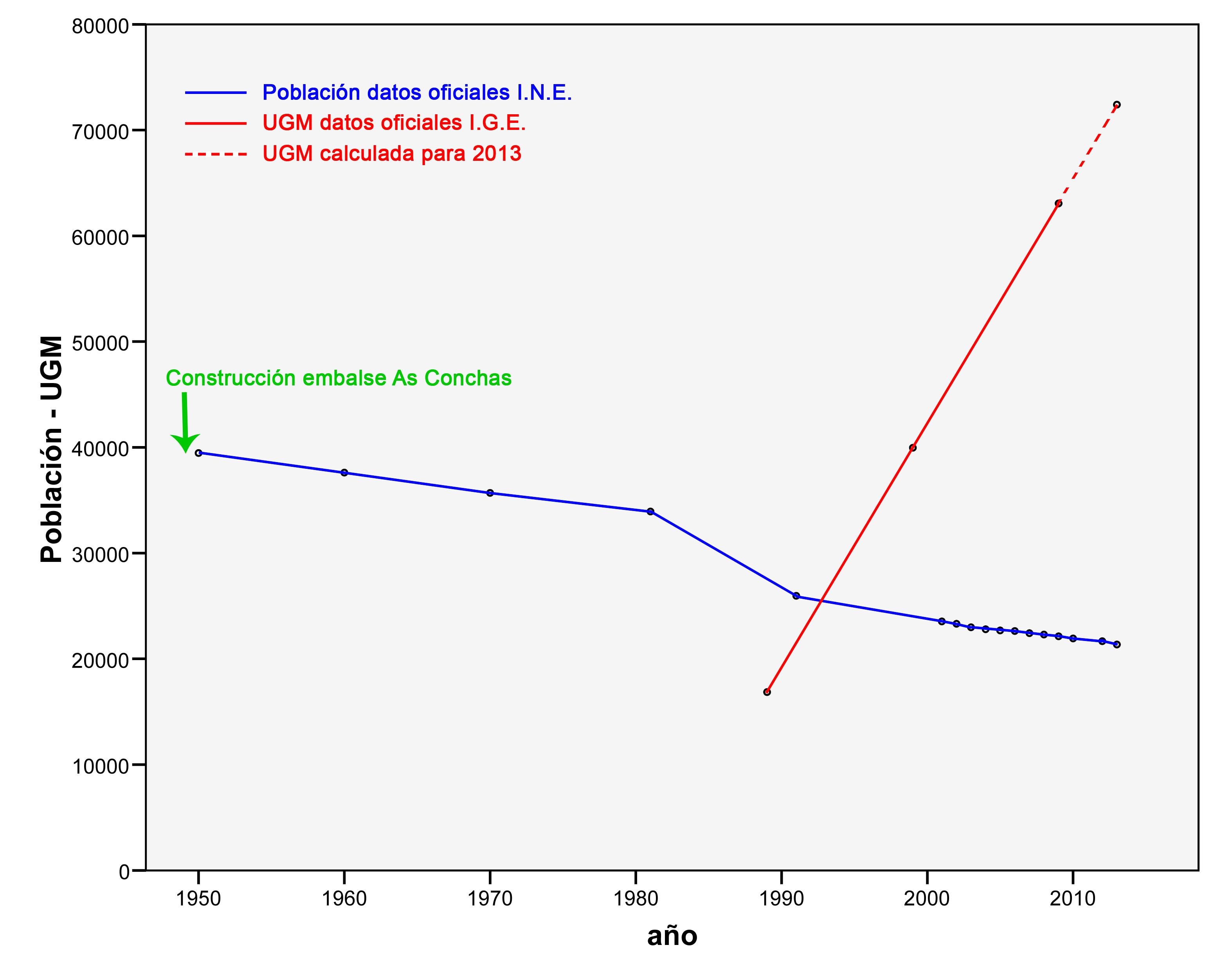 Evolución da poboación da Limia e da carga gandeira estabulada (UGM).