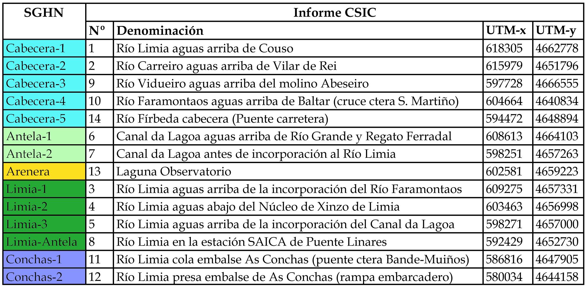 Puntos de mostraxe dos nitratos no estudo do CSIC